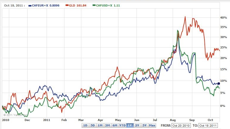 correlation gold chf 2010 2011, chfeur, gld, chfusd