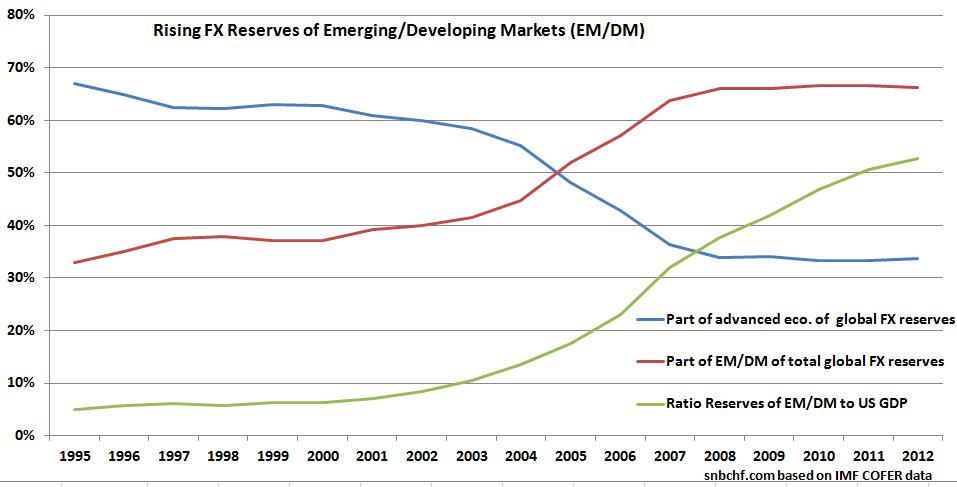 Currency Reserves Emerging Markets Developing Markets