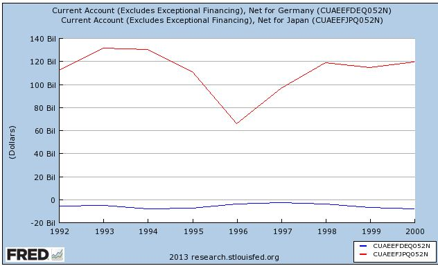 Current Account Germany Japan 1992-2000 a