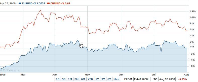 eurusd vs. usdchf 2008