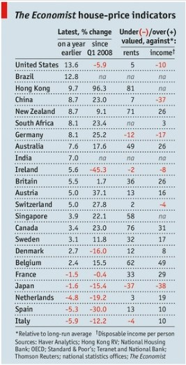 Economist House Prices Q3 2013