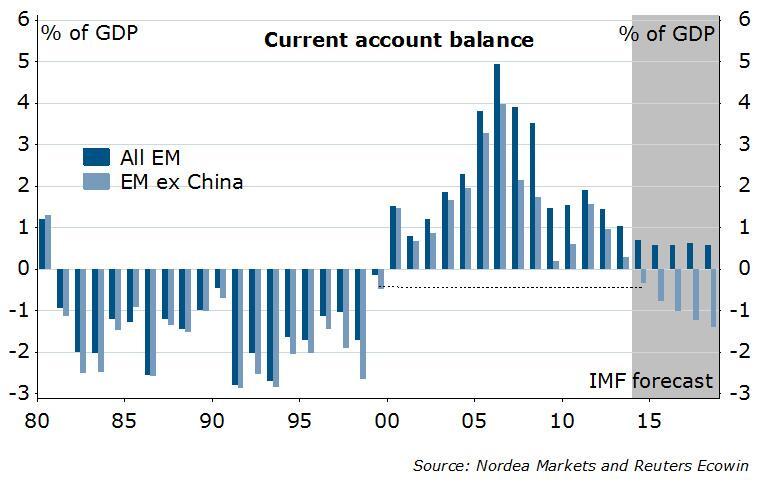 Emerging Markets Current Account 1980-2017
