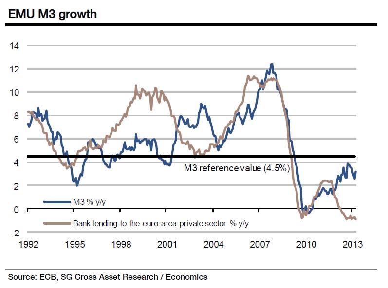 Europe M3 Credit Growth Eurozone