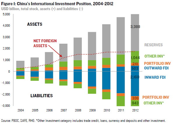China International Investment Position 2004-2012