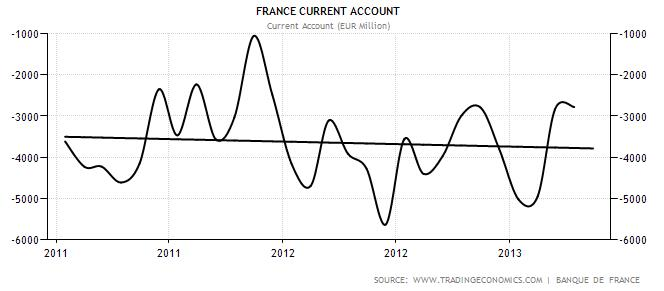 france current account since 2011 2013
