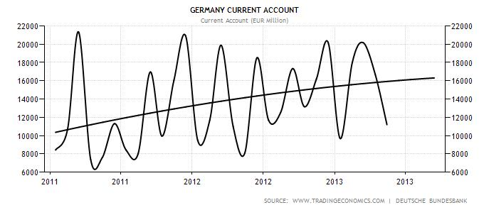Germany Current Account since 2011