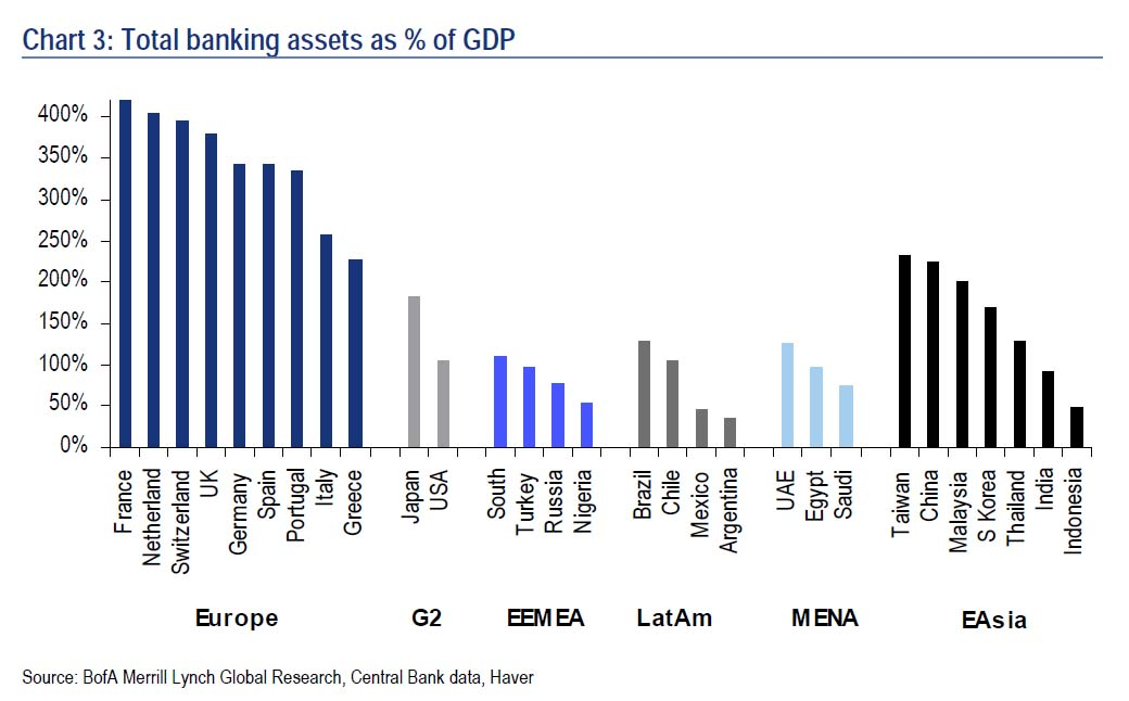 Global bank assets percentage of GDP