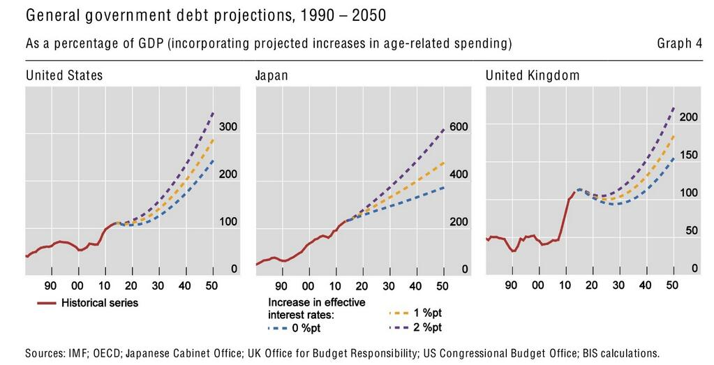 Higher Rates, Consequences on Public Debt Japan US UK