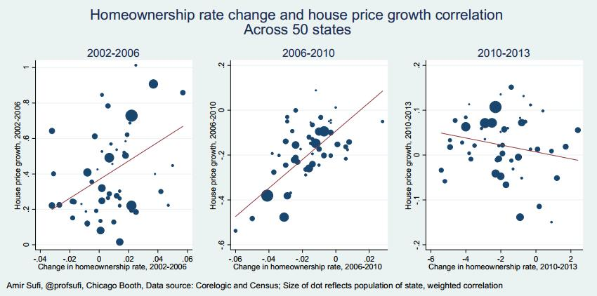 US Home Owners vs. Home Prices