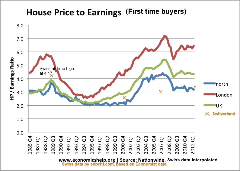 Home Price To Earnings Swiss UK First Time Buyers