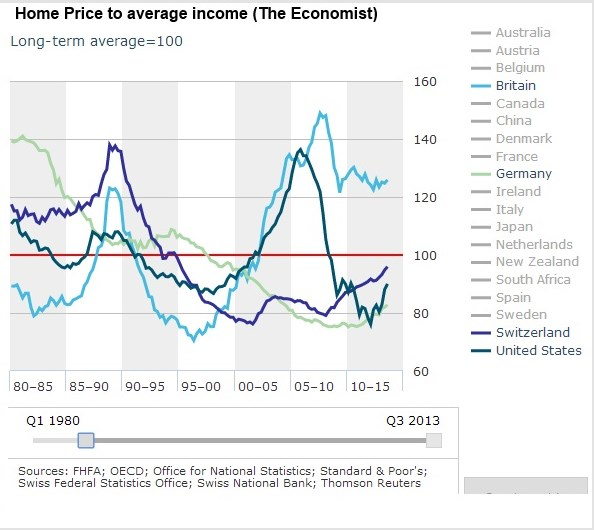 Home Price to average Income Q3 2013, Source The Economist