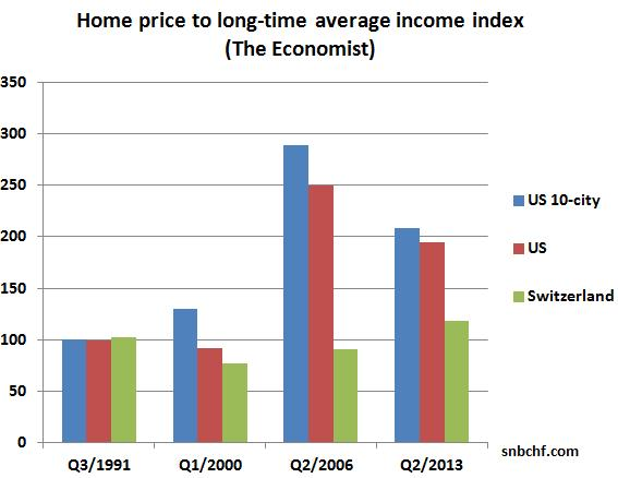 Homce price to average income the Economist
