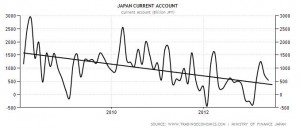 Japan Current Account 2011-2013
