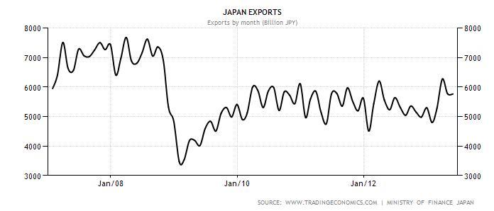Japan Exports 2006-2013