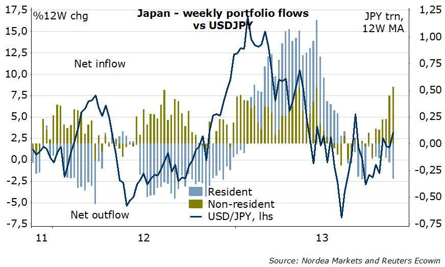 Japan Portfolio Inflows