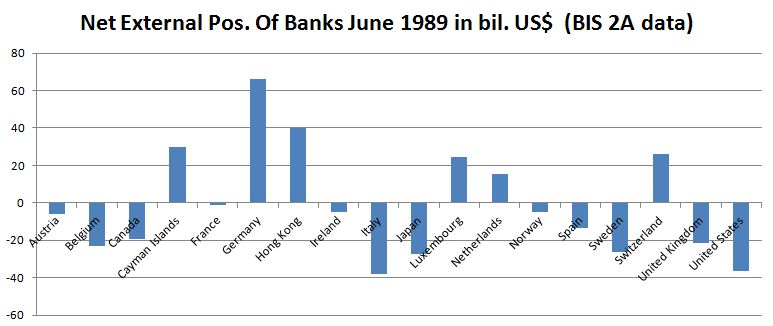 Net External Position of Banks BIS 2A 1989 Bank for International Settlement