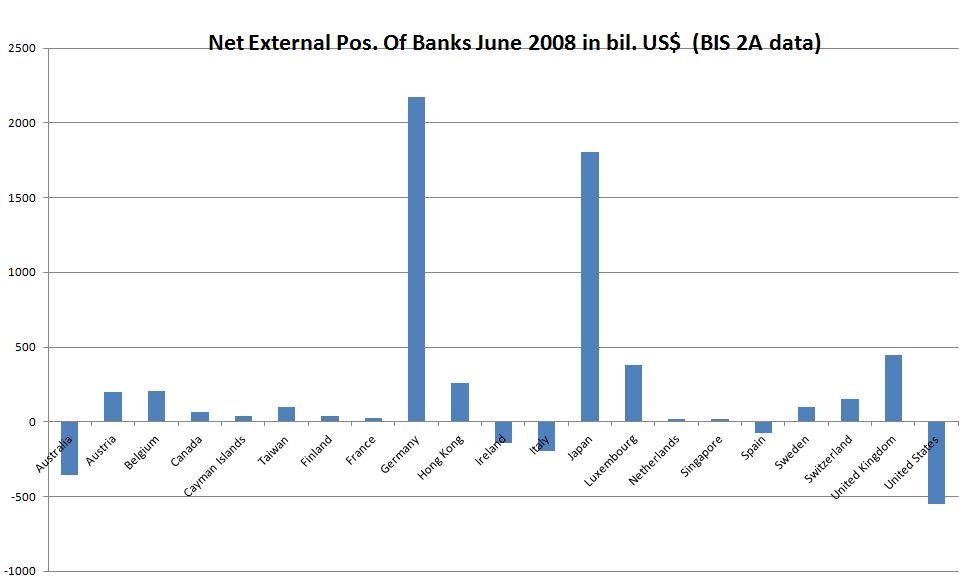 Net External 2008