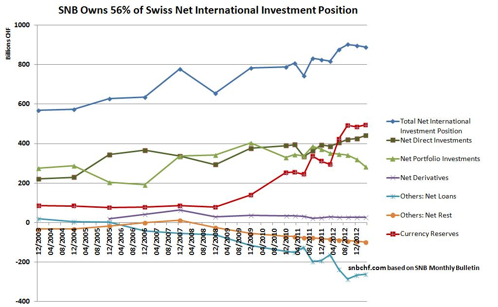 Net International Investment Position Switzerland Portfolio Investments Foreign Direct Investments Loans