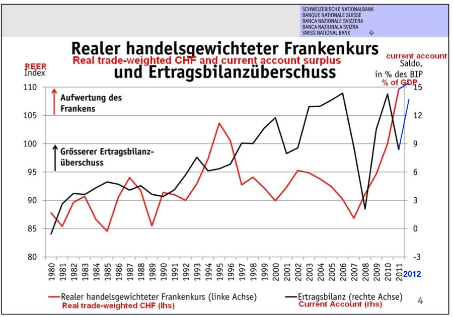 Real effective exchange rate CHF and Current Account Switzerland 2012