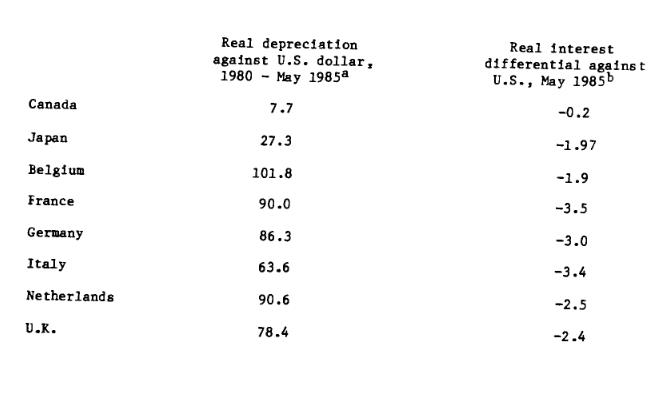 Real Depreciation vs. USD 1985