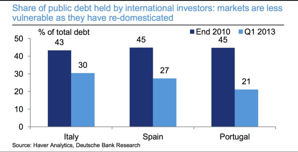 Reliance of Foreign Funding Italy Spain