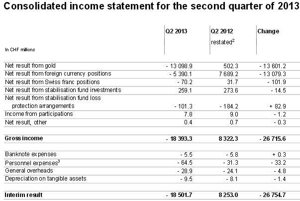 SNB Results Q2 2013