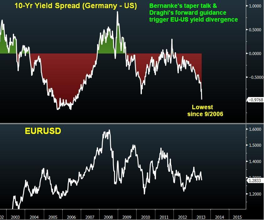 Spread Germany vs. U.S. 10 years