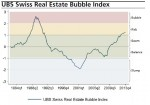 UBS Swiss Bubble Index Q4 2013