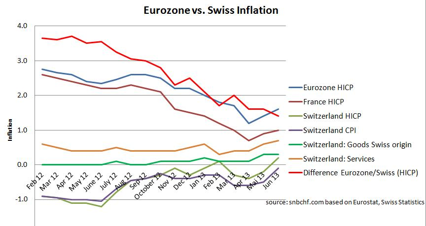 Swiss CPI Eurozone Comparison  June 2013