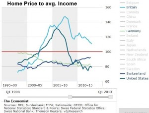 Swiss US UK Germany Home Price to Income a
