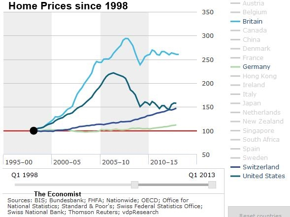 Home Prices Switzerland, Germany, U.K., U.S.