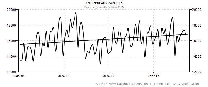 Switzerland Exports 2006-2013