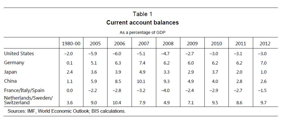 Tab1 History Current Account Balances