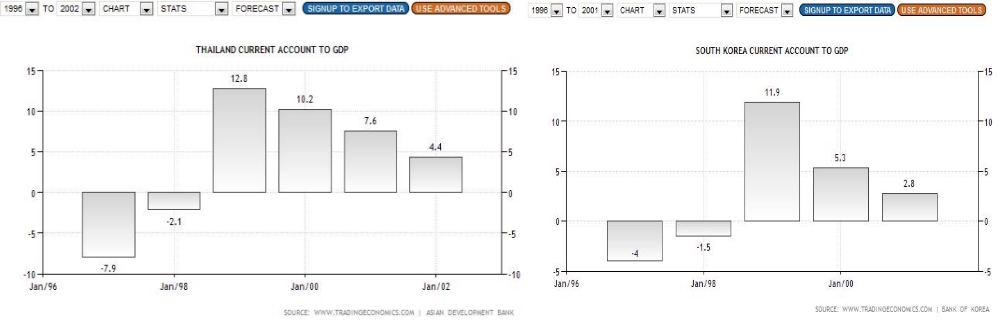 Thailand South Korea Current Account Asia Crisis