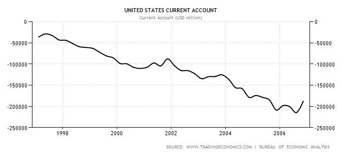 US Current Account 1997-2006
