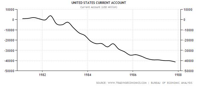 USA Current Account 1980-1987