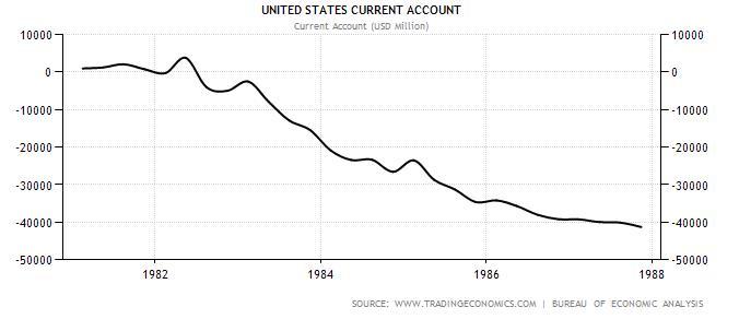 USA Current Account 1980-1987