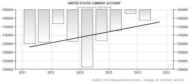 USA Current Account 2011-2013