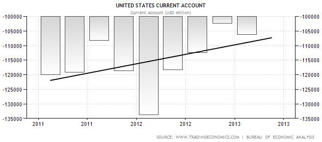 USA Current Account 2011-2013
