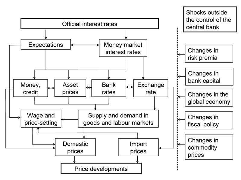 Stylised illustration of the transmission mechanism from interest rates to prices