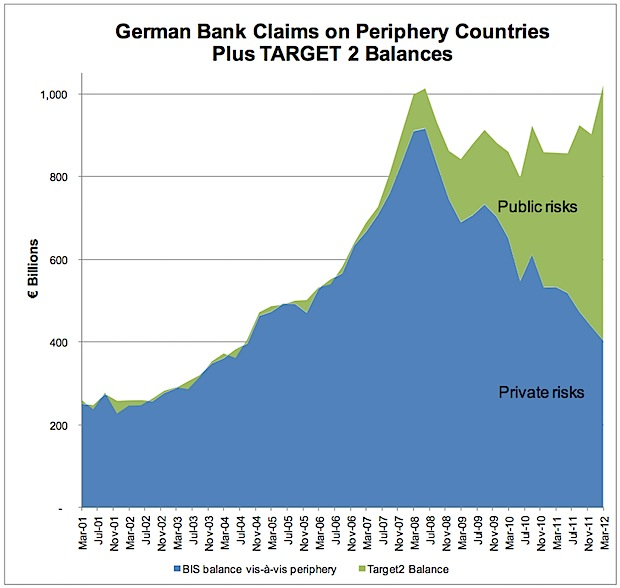 German Bank vs. Target2 Debt