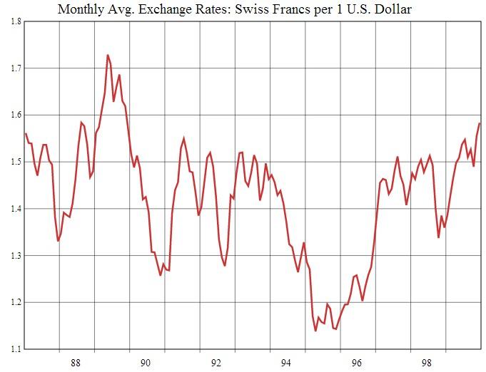 USD/CHF 1987-1999