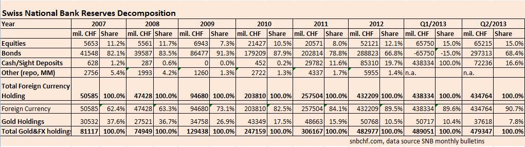 SNB Equities, Bonds, Cash 2008-2013 Q2