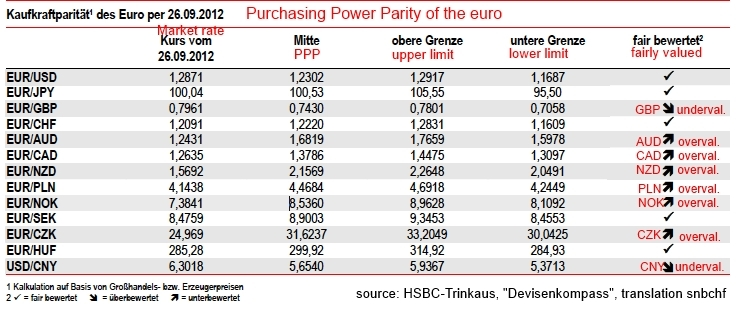 Purchasing Power Parity Producer Prices