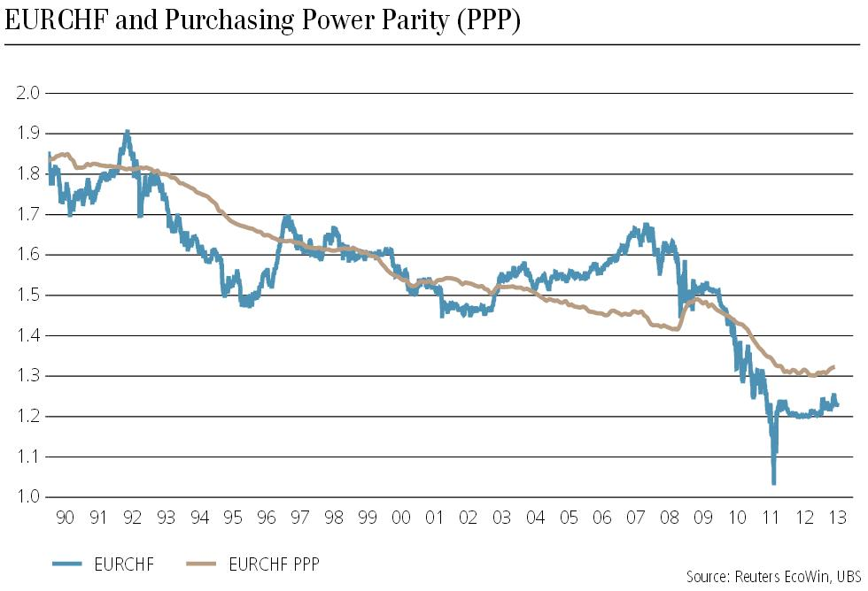 PPP EURCHF Juli 2013 Purchasing Power Parity UBS