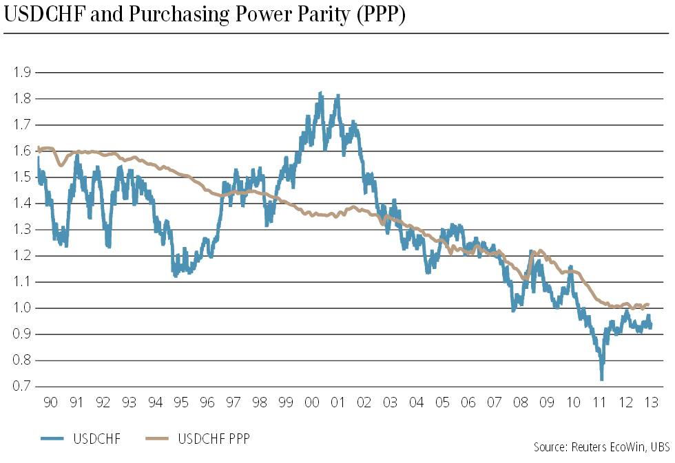 PPP USDCHF July 2013 Purchasing Power Parity July 2013