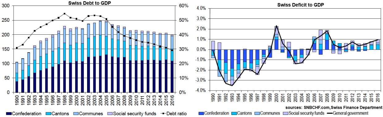 Swiss Debt and Deficit to GDP