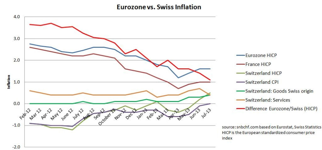 Swiss CPI vs. Euro zone July 2013