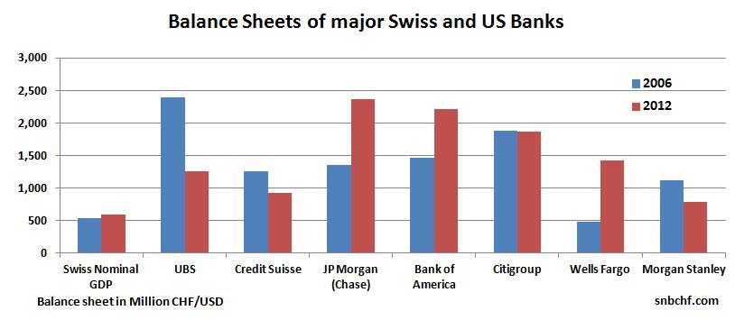 Balance Sheet Big Banks Switzerland United States 2006 2012