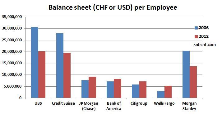 Balance Sheet per Employee Switzerland United States 2006 2012